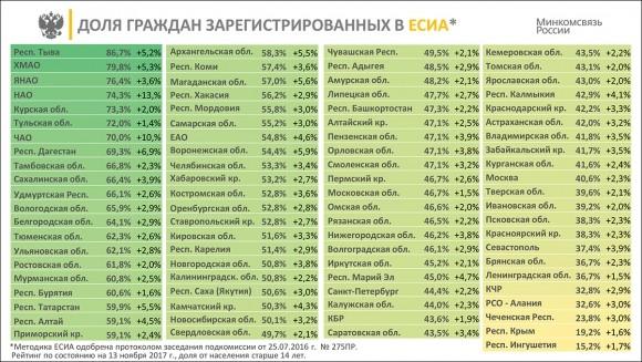 Выполнение 601 указа в Республике Алтай – ноябрь 2017