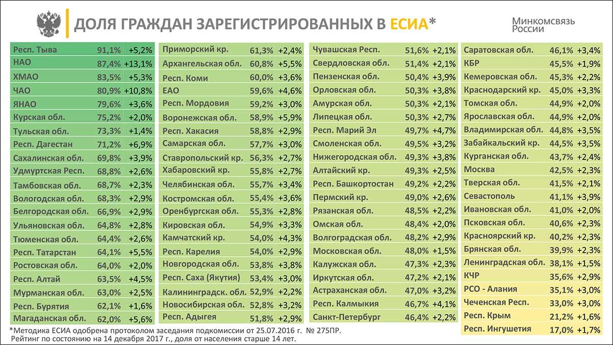 Восемь регионов преодолели 70-процентную отметку по доле граждан, зарегистрированных в ЕСИА