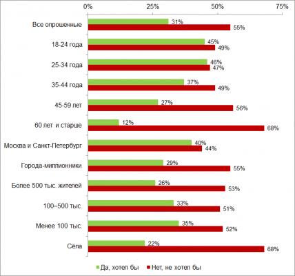 Большинство граждан России не хотят электронных паспортов – исследование