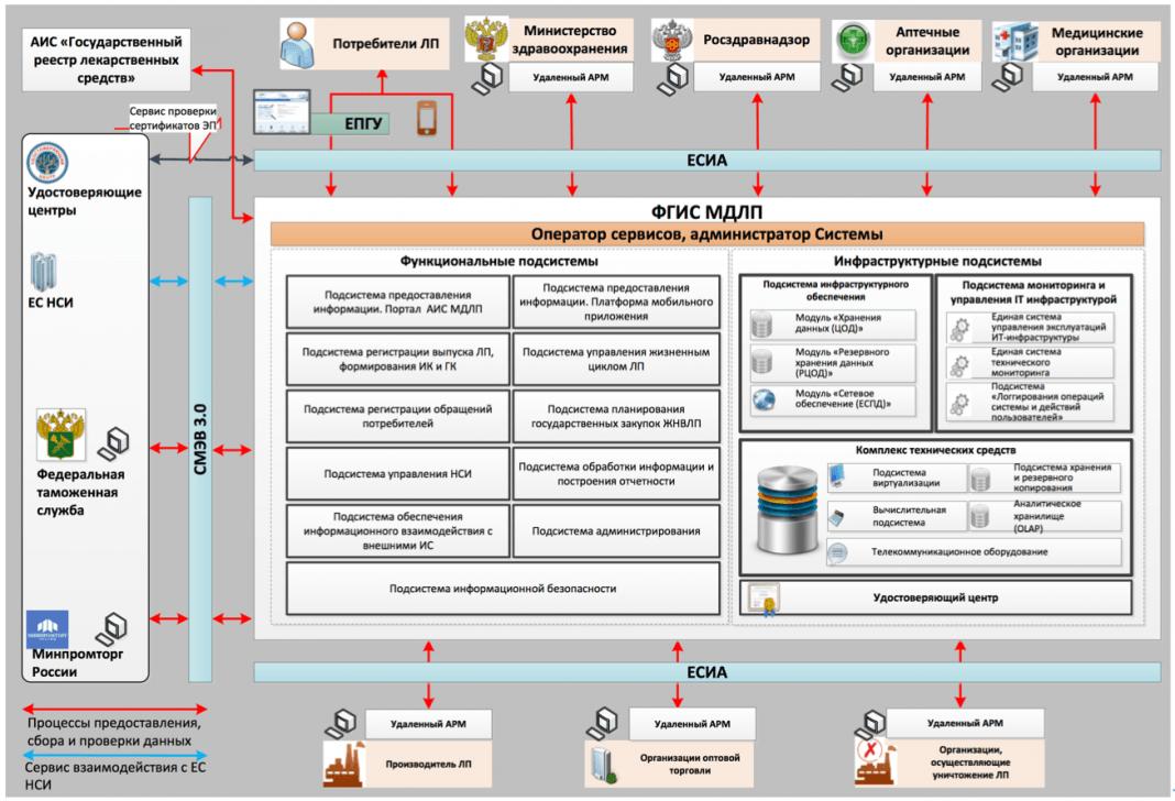 О системе мониторинга движения лекарств на основе маркировки. К чему следует подготовиться МО и разработчикам МИС?