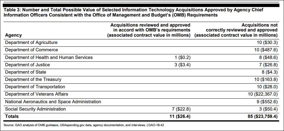 Закупки американских ведомств в сфере ИКТ на 20+ миллиардов в 2016 фингоду прошли без согласования с IT-директорами