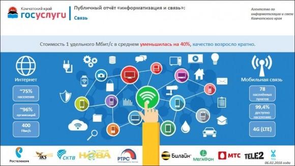 Итоги развития отрасли информатизации и связи в Камчатском крае в 2017 году