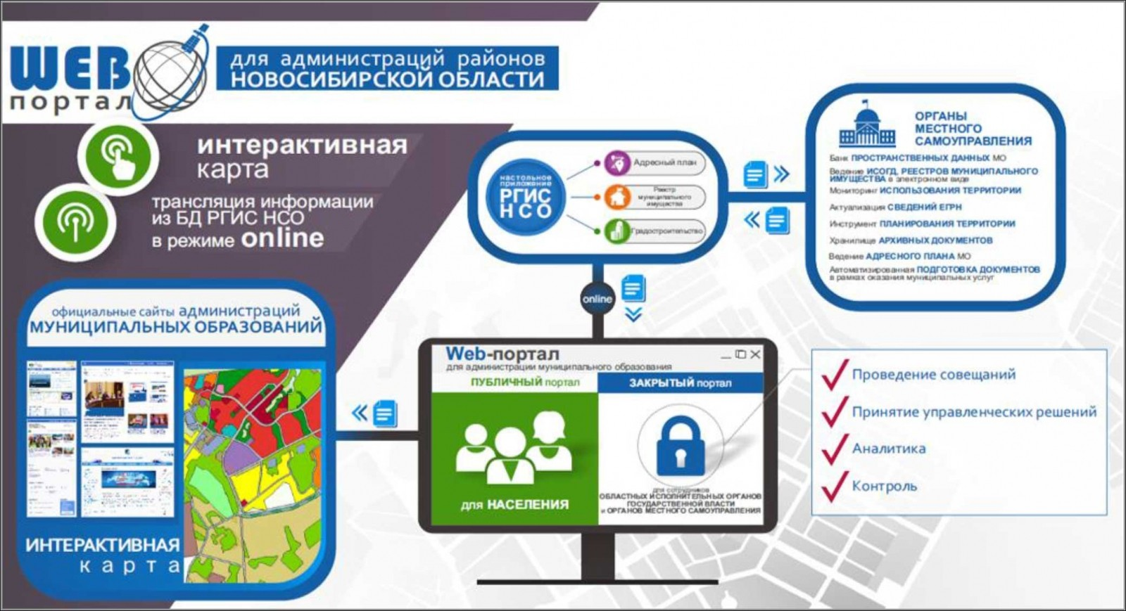 Итоги развития информационного общества в Новосибирской области в 2017 году