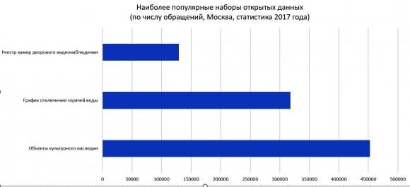 Московская программа «Информационный город» - итоги года