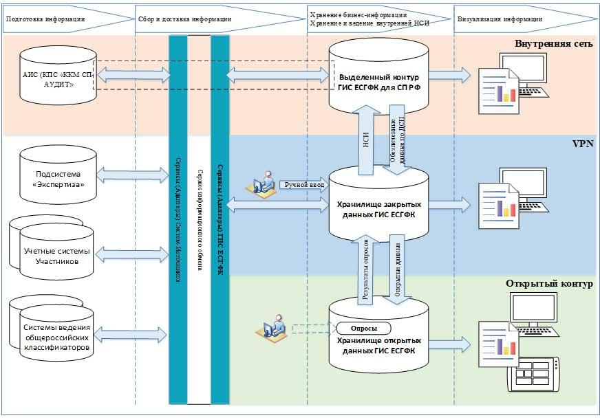 Счетная палата переходит с Oracle на PostgreSQL