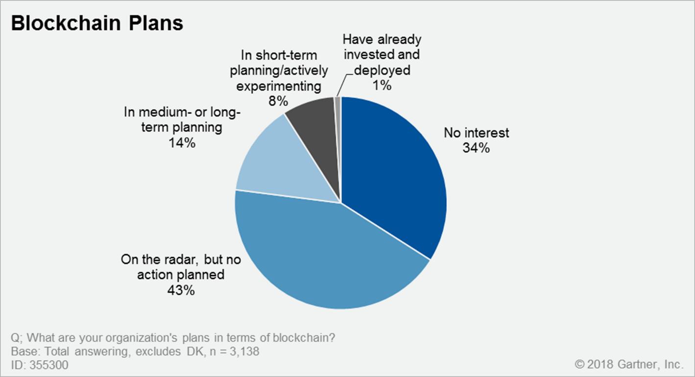 Блокчейн реально используется лишь в 1% организаций - Gartner