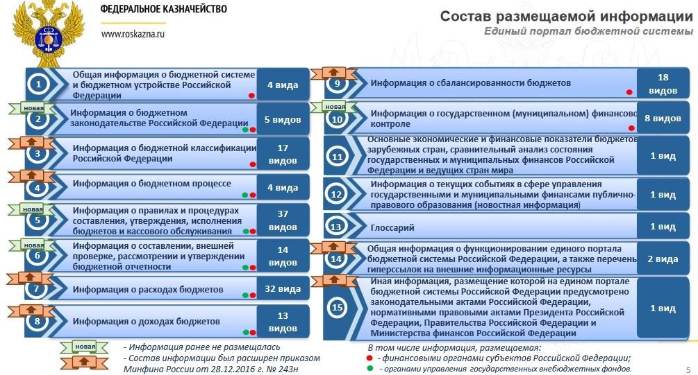 Минфин закупает СУБД Postgres на 240 млн руб