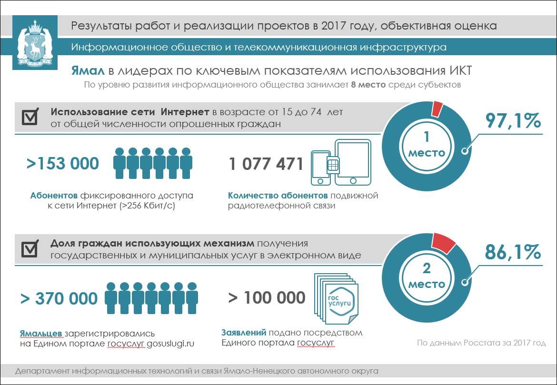 IT на Ямале: итоги 2017 года, новые вызовы и планы