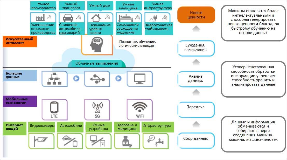 Интеллектуальные информационные технологии в Южной Корее