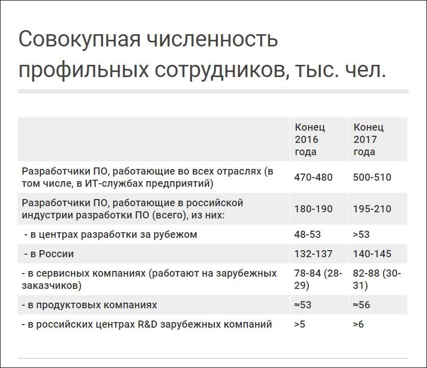 В разработке ПО занято менее половины отечественных программистов – «Руссофт»