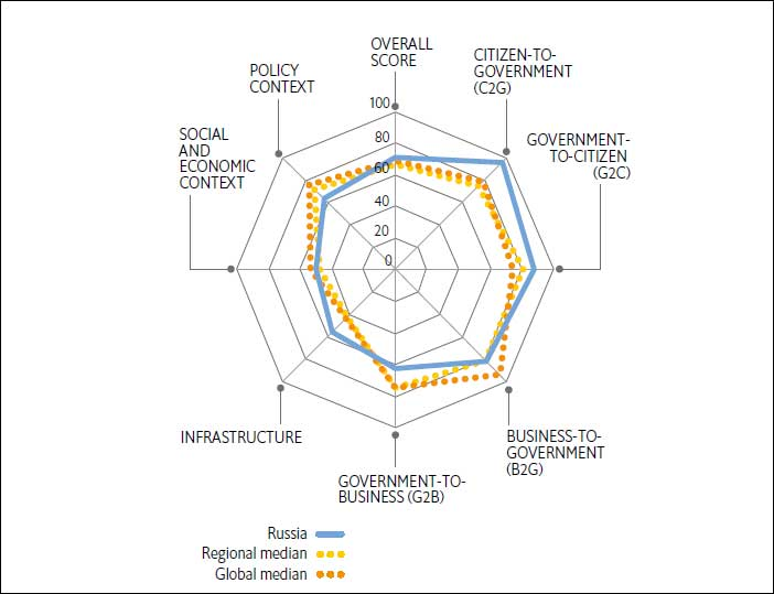 Россия заняла 29 место из 73 по уровню развития государственных онлайн-платежей
