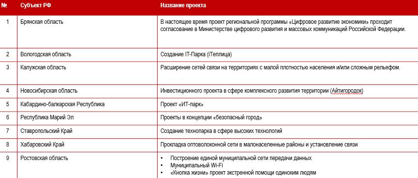 На «ПРОФ-IT.2018» обсудили ГЧП-проекты в сфере IT
