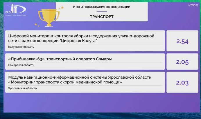 Победителем в номинации «Транспорт» конкурса IT-проектов на форуме «ПРОФ-IT.2018» стала Калужская область