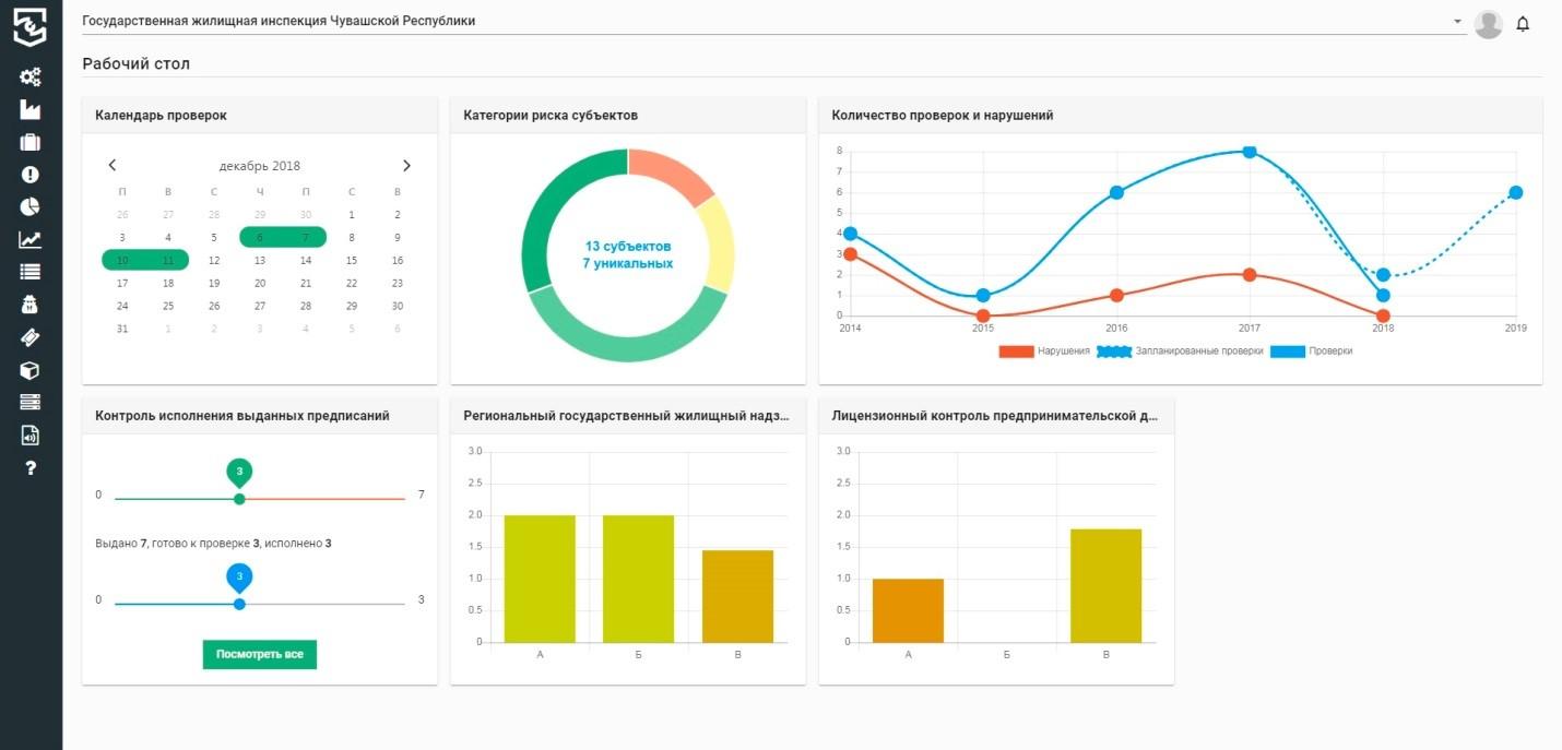 Информационная система «Контрольно-надзорная деятельность Чувашской Республики» названа лучшей практикой по автоматизации КНД