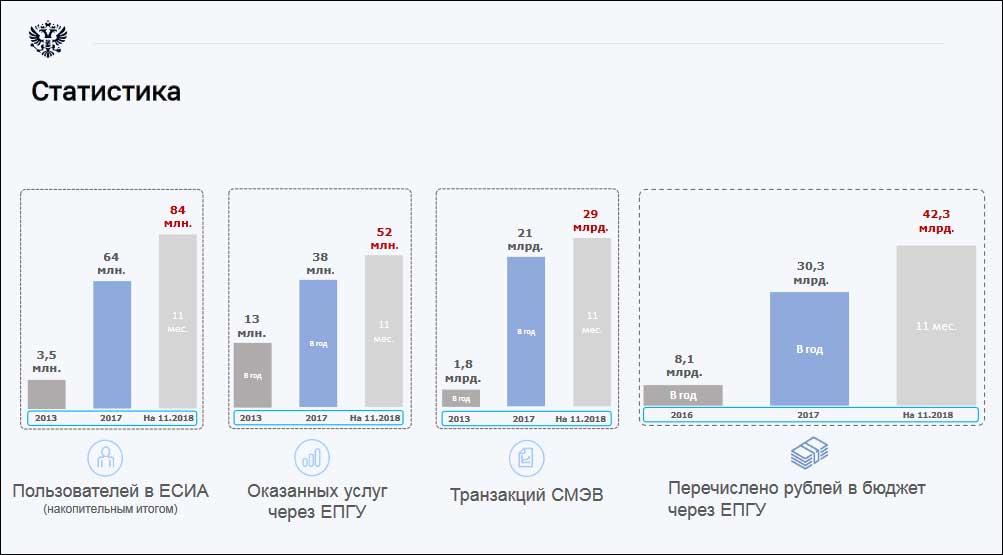 Минэкономразвития: уровень соответствия электронных госуслуг предъявляемым требованиям за год почти не изменился