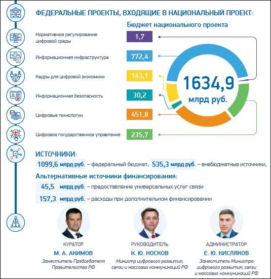 Паспорт национальной программы «Цифровая экономика» опубликован официально