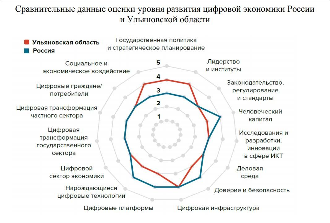 В Ульяновской области разработали проект Стратегии цифровой трансформации экономики и государственного управления
