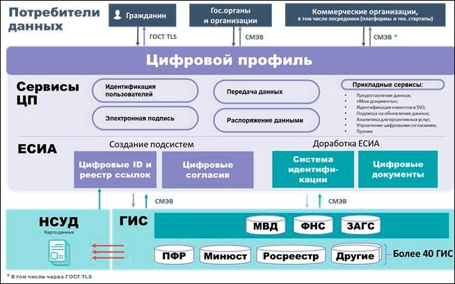 Концепция цифрового профиля гражданина утверждена на президиуме правкомиссии