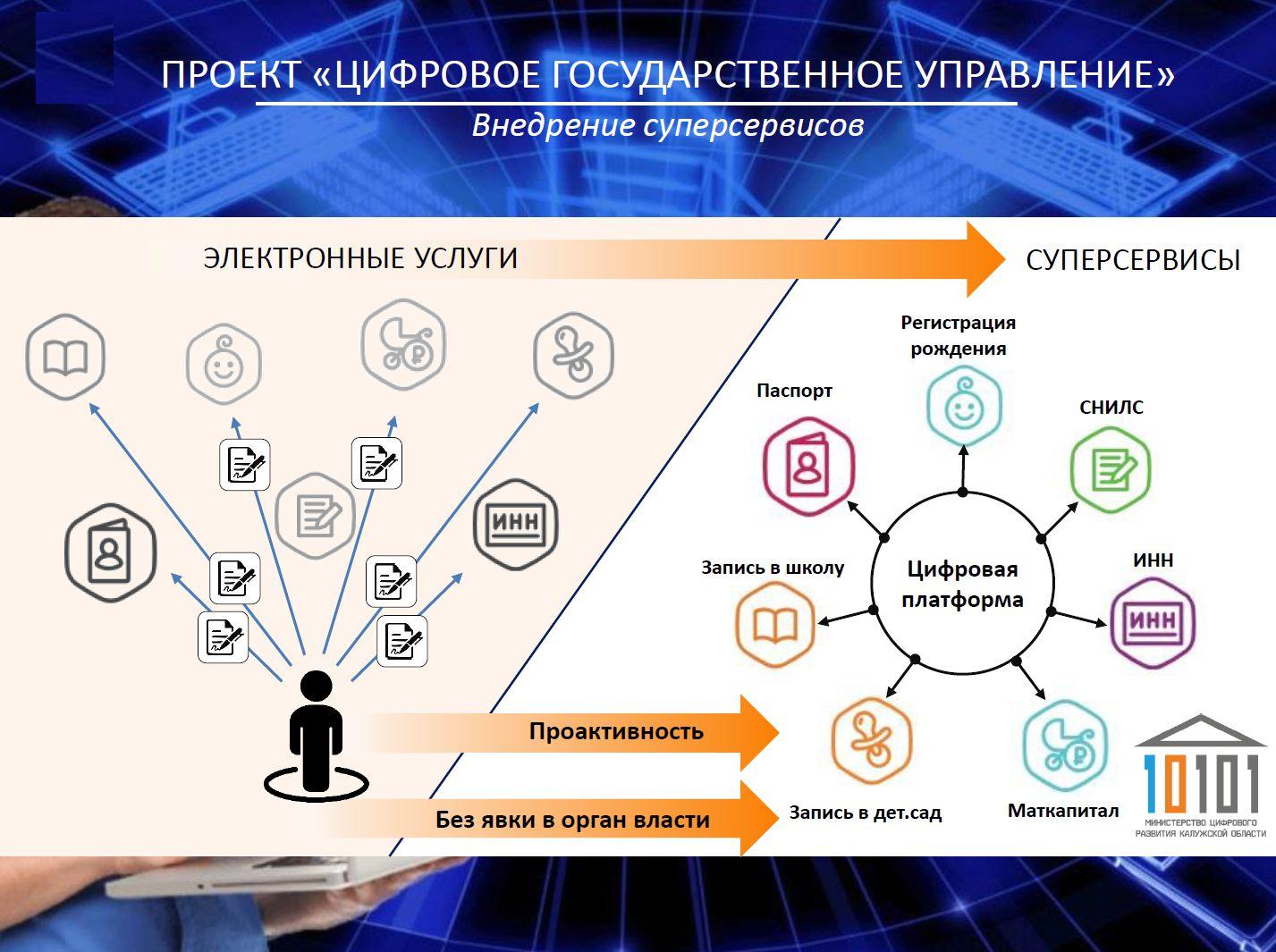 Итоги работы министерства цифрового развития Калужской области за 2018 год