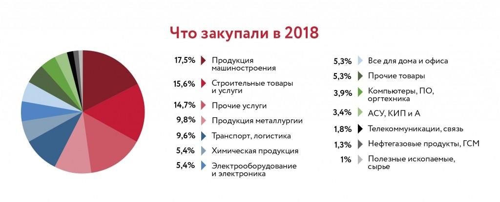 Российские компании потратили 2 трлн рублей на интернет-закупки в 2018 году - B2B-Center
