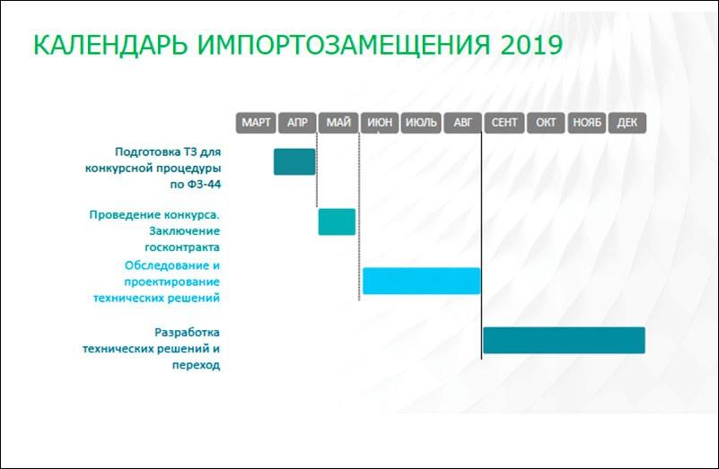 Переход органов власти и госкомпаний на отечественное ПО: методические рекомендации по разработке ТЗ проекта