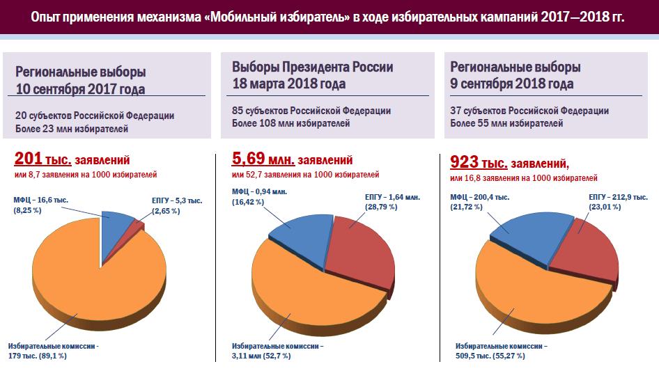 ЦИК предложила новые цифровые методы в выборном процессе