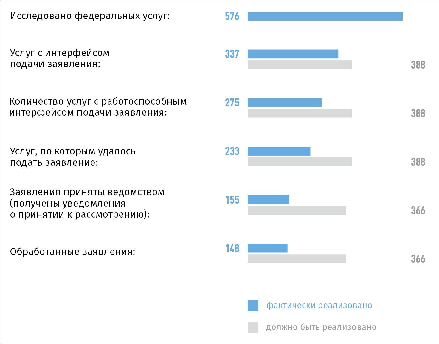 Подать электронное заявление можно только для 60% госуслуг на ЕПГУ - исследование