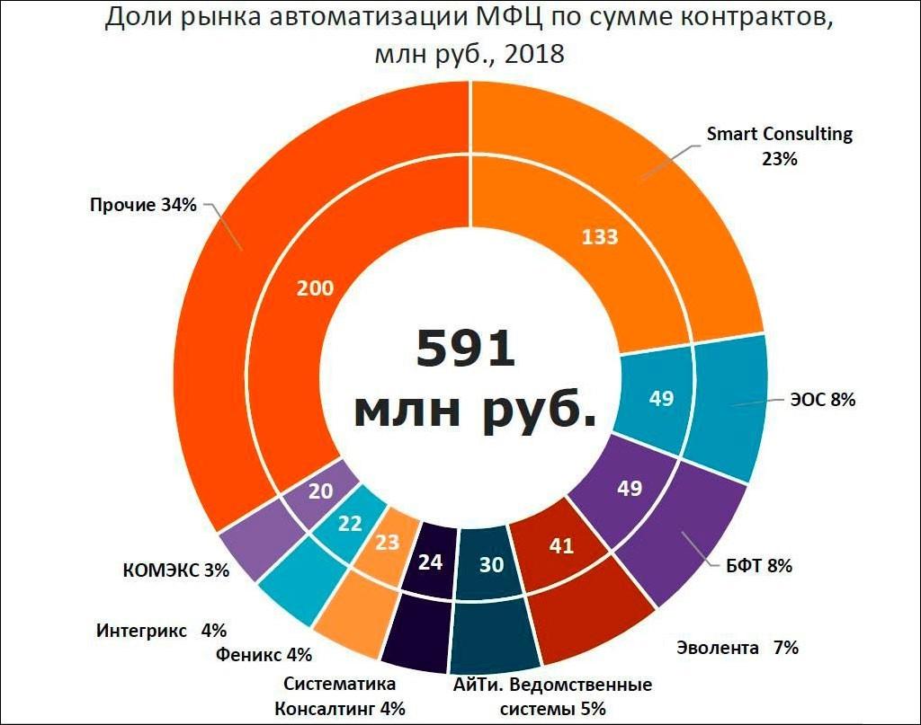 Обзор рынка IT-систем для МФЦ