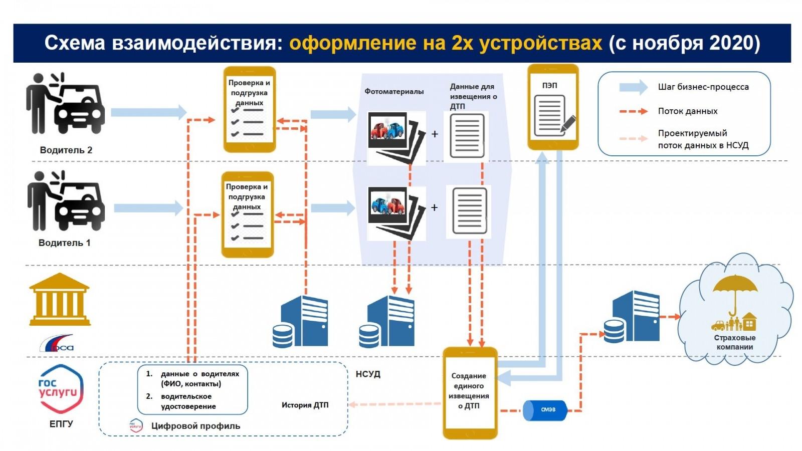 Утверждены правила оформления европротокола с использованием смартфона