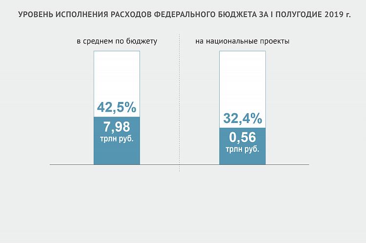 Расходы на нацпрограмму «Цифровая экономика» в 2019 году исполнены на 8% – Счётная палата