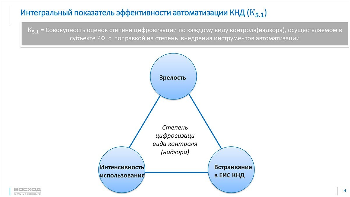 Проведено очередное заседание подгруппы по КНД рабочей группы Государственного совета Российской Федерации