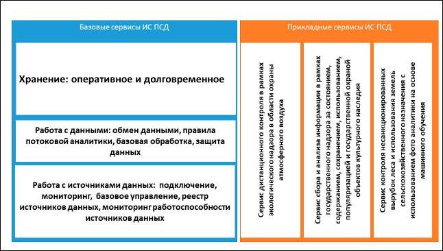 На создание государственной платформы сбора данных выделено 237,5 млн руб