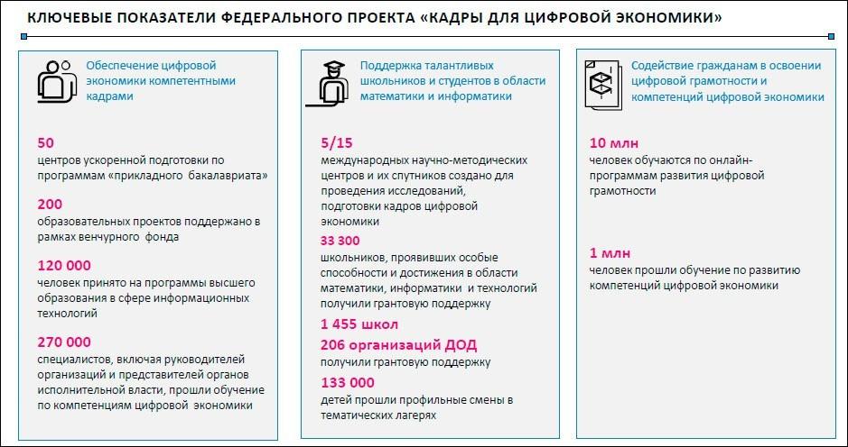 «ПРОФ-IT.2019»: отчёт о секции «Кадры для цифровой экономики»