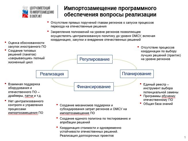 Контроль, субсидирование и госуправление как условия импортозамещения – обсуждение на форуме «ПРОФ-IT.2019»