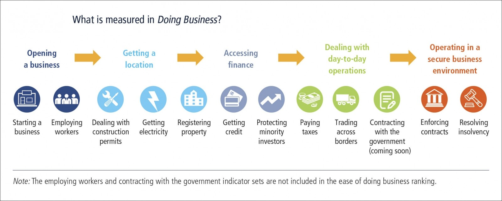 Россия вновь поднялась в рейтинге Doing Business – теперь на три позиции