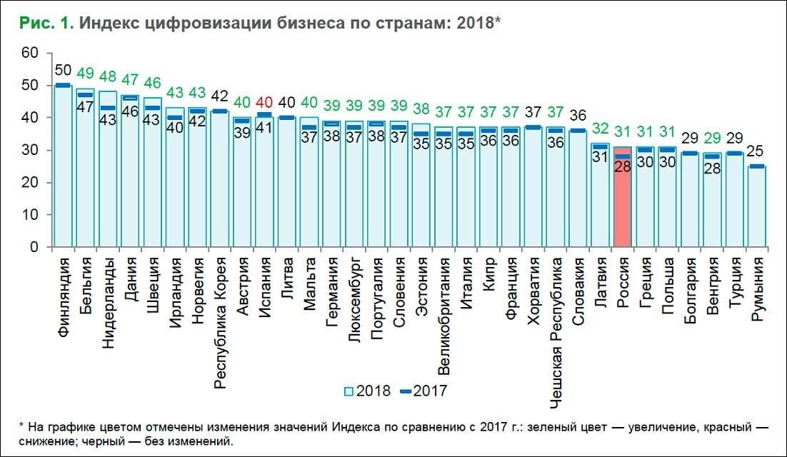 Российский бизнес занял 14 место по уровню цифровизации в рейтинге ВШЭ