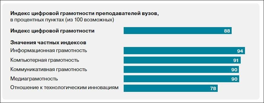 Цифровая грамотность педагогов существенно выше среднероссийского уровня – исследование