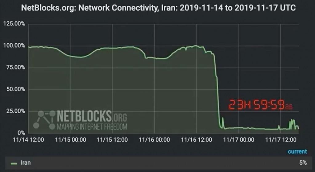 Власти Ирана почти полностью прекратили доступ к Интернету в стране из-за протестов