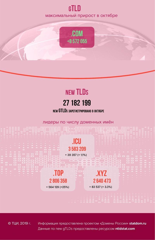 Статистика доменных имён - октябрь 2019