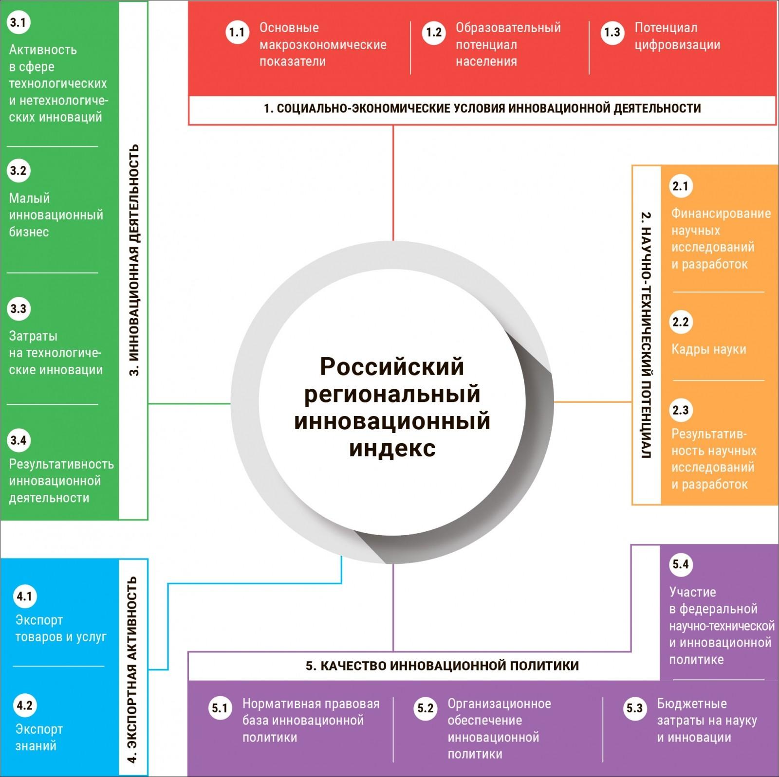 Опубликован «рейтинг инновационного развития» российских регионов