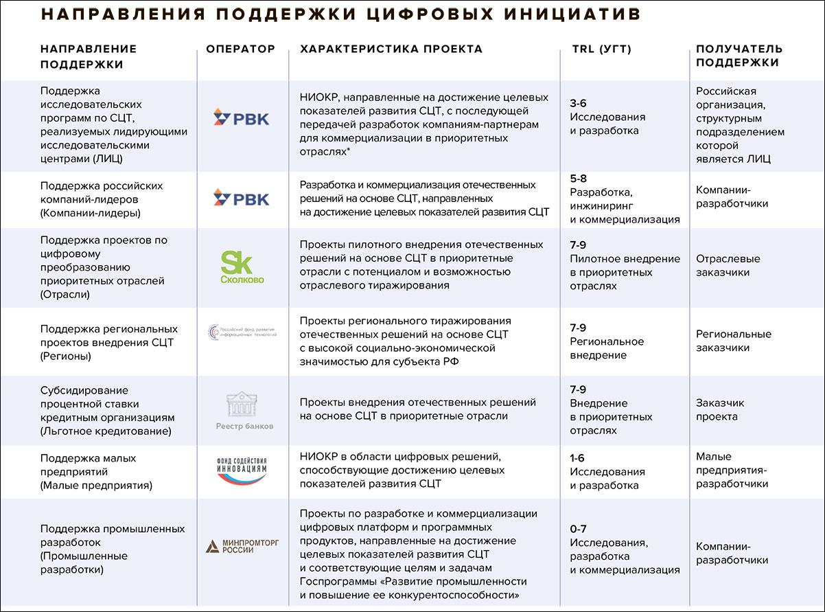Фонд «Сколково» начал прием заявок на поддержку проектов на внедрение сквозных технологий в отраслях