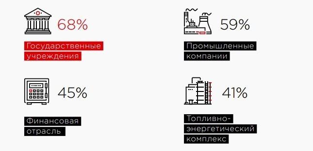 Число атак на российские госучреждения выросло в 2019 году – эксперты