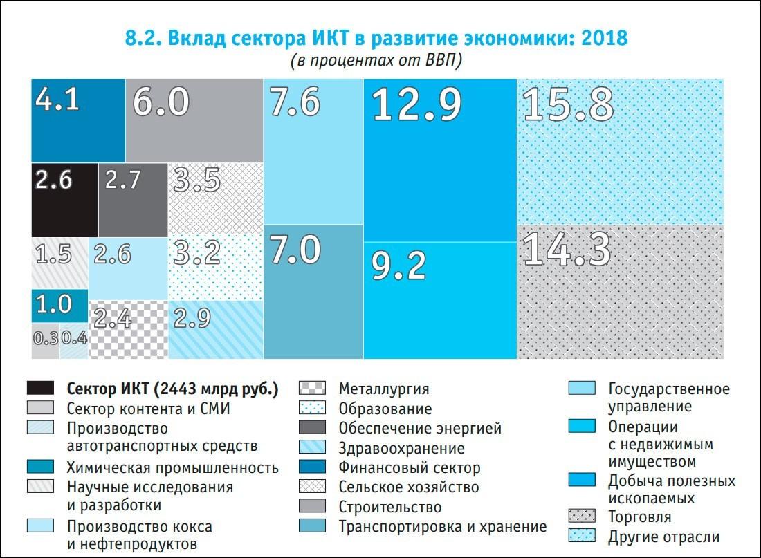 Вклад ИКТ-сектора в развитие экономики, процент подключенных к Сети домохозяйств, отношение россиян к роботам - статистический сборник «Цифровая экономика: 2020»