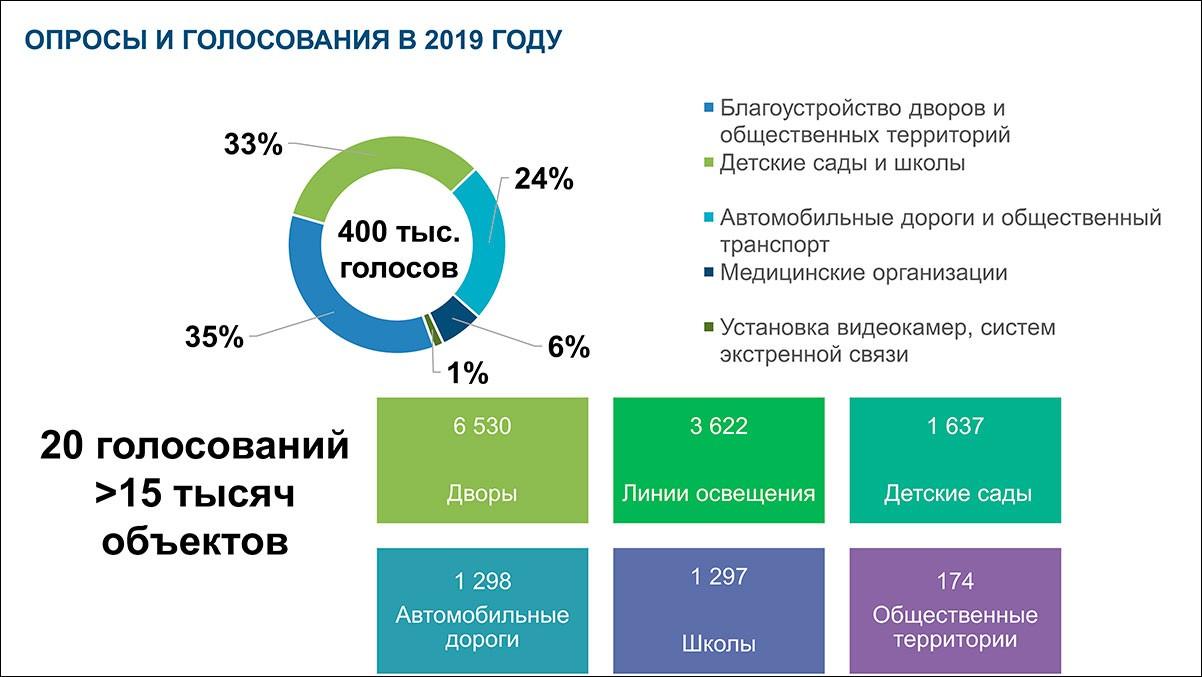 Цифровые решения Московской области - 2019