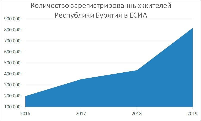 Итоги работы комитета IT и документальной связи администрации главы и правительства Республики Бурятия в 2019 году