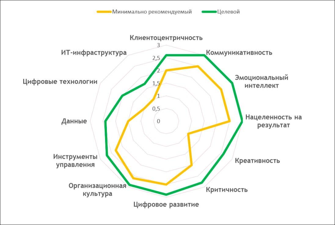 Какие требования к кандидатам в CDTO предъявляет Минкомсвязь – документ