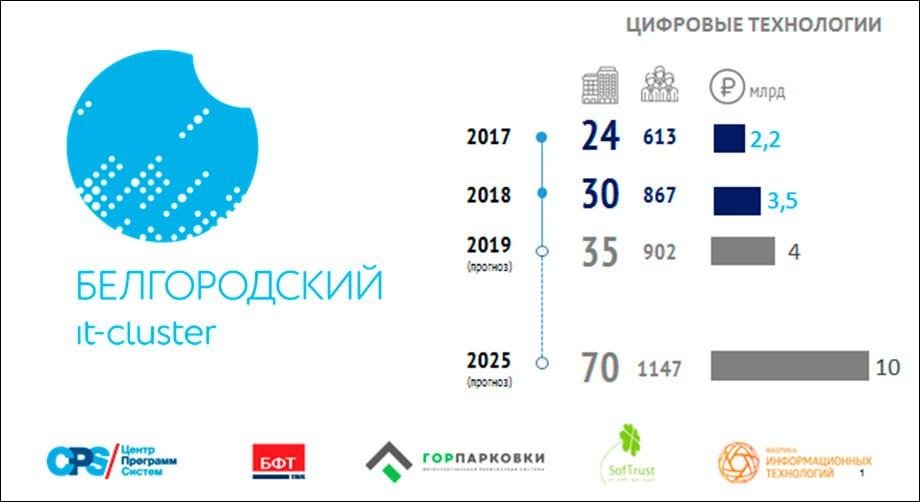 Итоги работы департамента цифрового развития Белгородской области за 2019 год