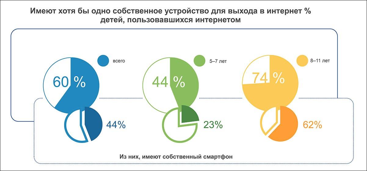 Совокупная аудитория детского контента в Рунете в 2019 году выросла на 12%, до 59,3 млн человек – исследование