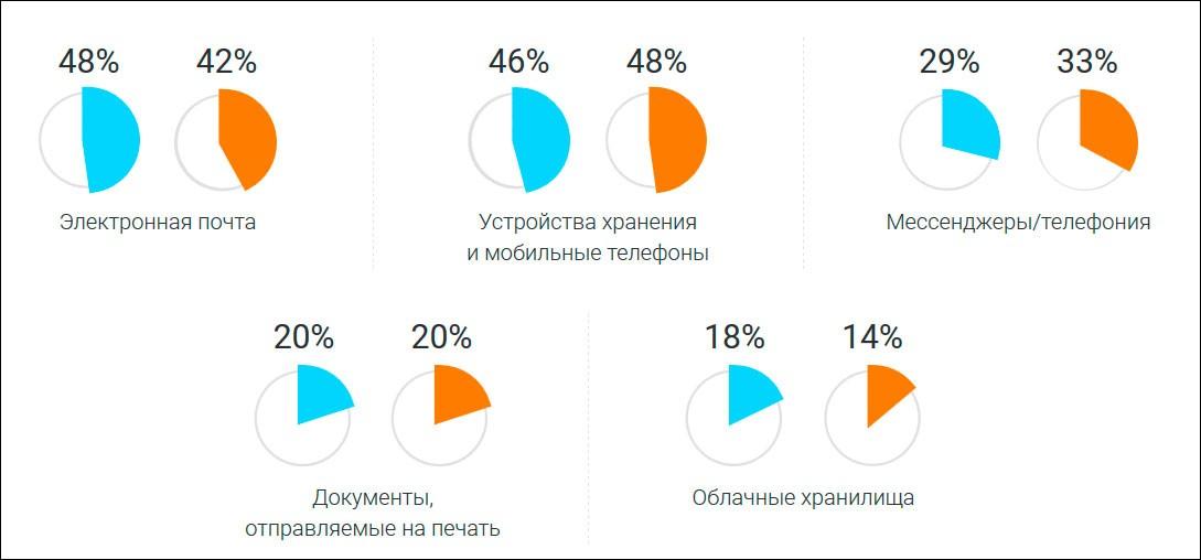 Анонимный опрос: утечки данных происходили в 2019 году в 59% российских компаний
