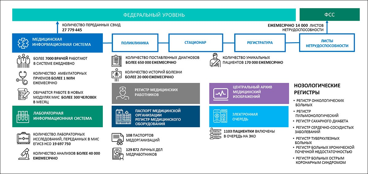 Цифровая трансформация Новосибирской области: итоги и основные задачи